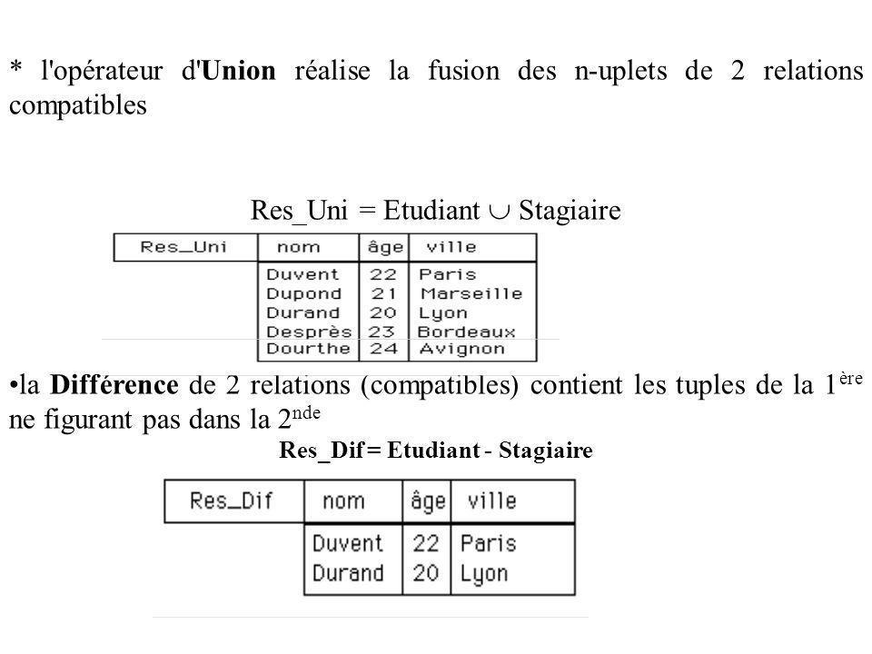 * l opérateur d Union réalise la fusion des n-uplets de 2 relations compatibles Res_Uni = Etudiant Stagiaire la Différence de 2 relations (compatibles) contient les tuples de la 1 ère ne figurant pas dans la 2 nde Res_Dif = Etudiant - Stagiaire