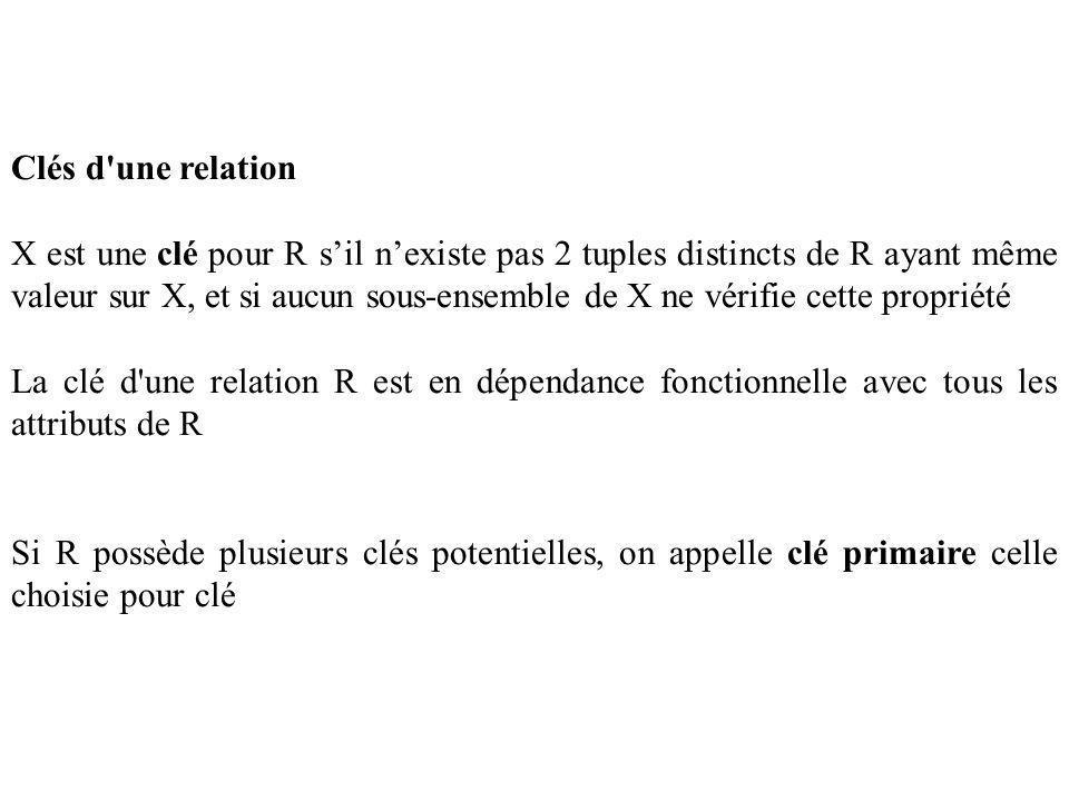 Clés d une relation X est une clé pour R sil nexiste pas 2 tuples distincts de R ayant même valeur sur X, et si aucun sous-ensemble de X ne vérifie cette propriété La clé d une relation R est en dépendance fonctionnelle avec tous les attributs de R Si R possède plusieurs clés potentielles, on appelle clé primaire celle choisie pour clé