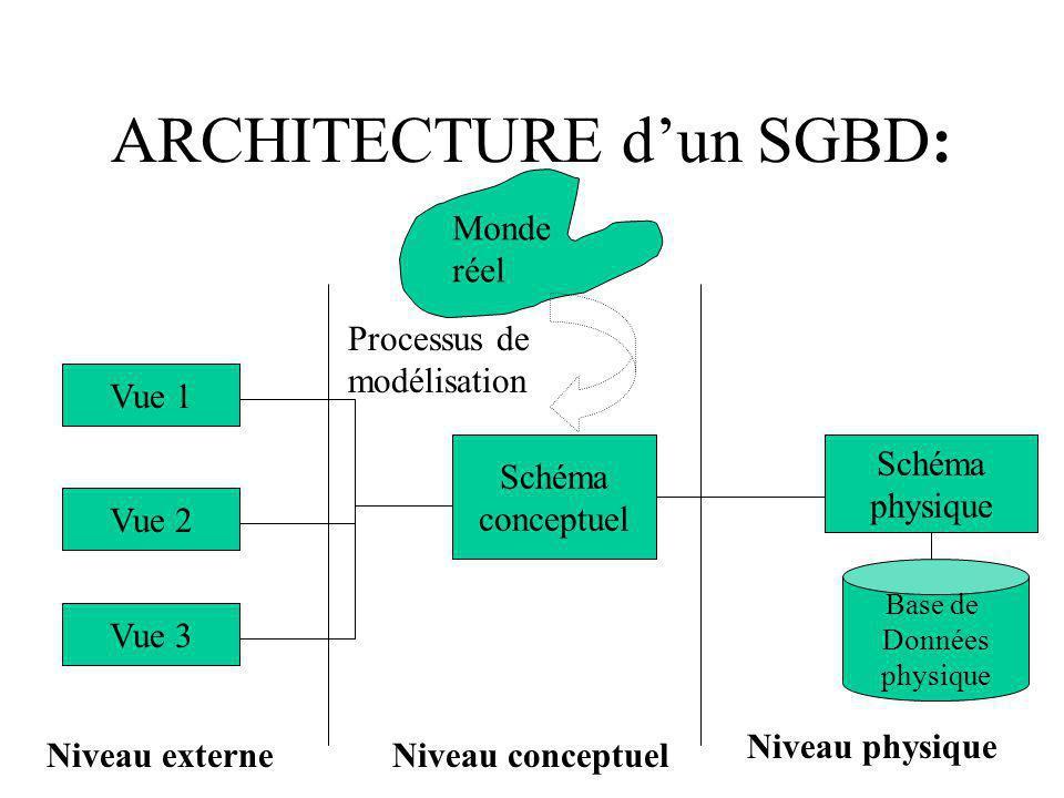 ARCHITECTURE dun SGBD: Vue 1 Vue 2 Vue 3 Schéma conceptuel Monde réel Processus de modélisation Schéma physique Base de Données physique Niveau externeNiveau conceptuel Niveau physique