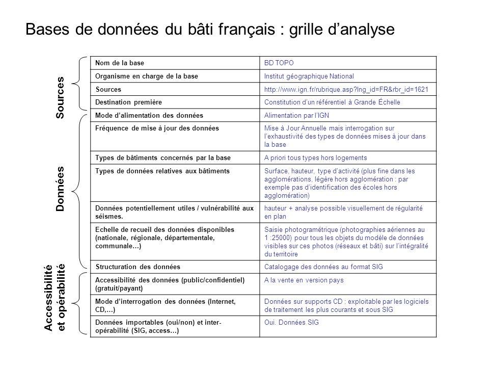 Bases de données du bâti français : grille danalyse Sources Données Accessibilitéet opérabilité Nom de la baseBD TOPO Organisme en charge de la baseIn