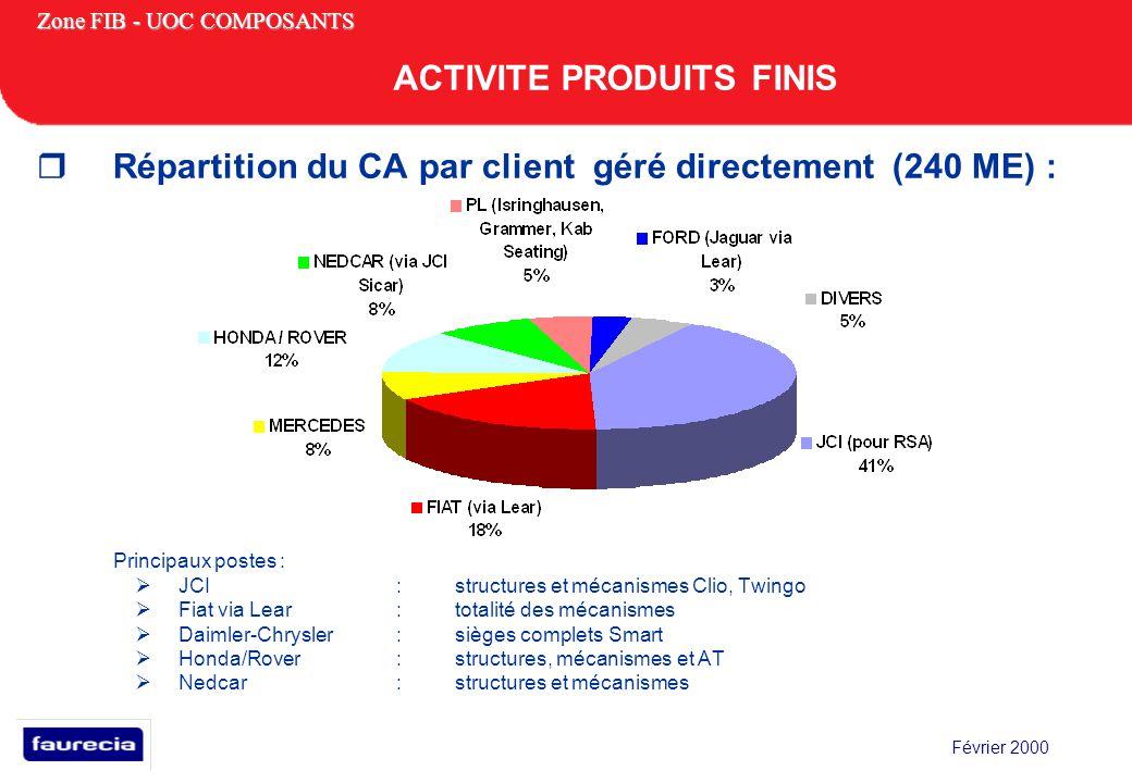 Février 2000 Zone FIB - UOC COMPOSANTS Répartition du CA par client géré directement (240 ME) : Principaux postes : JCI :structures et mécanismes Clio