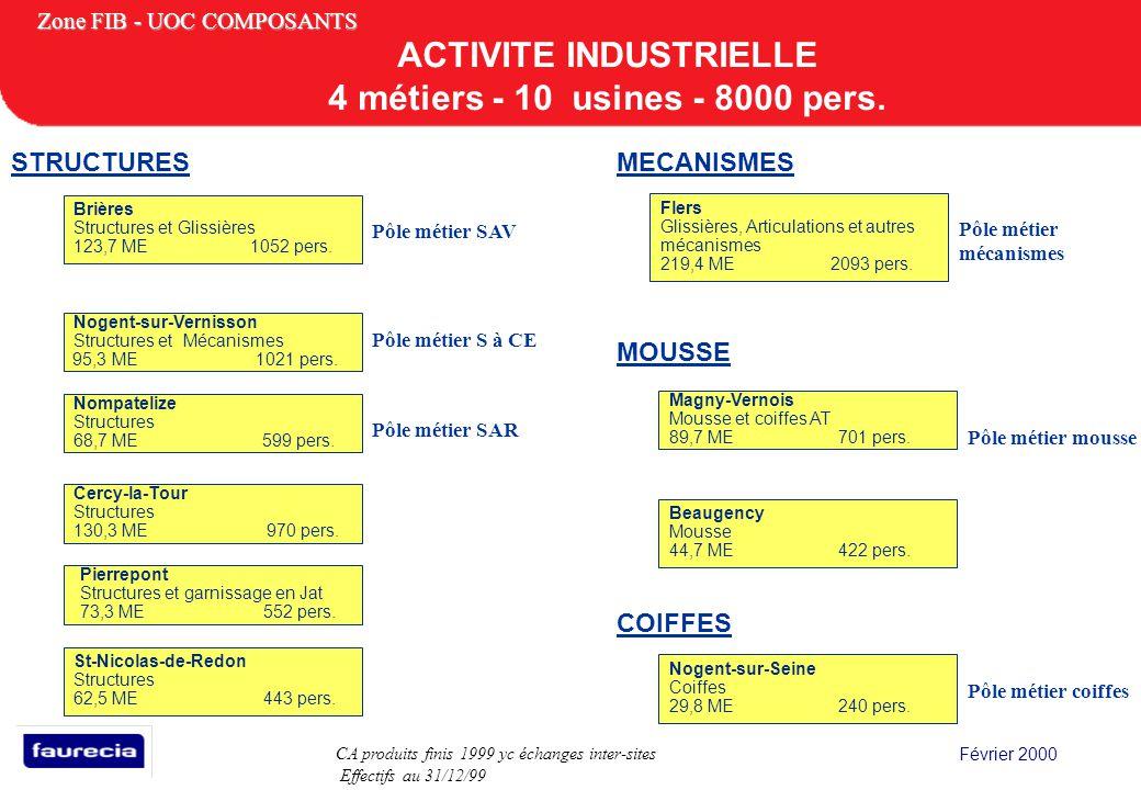 Février 2000 Zone FIB - UOC COMPOSANTS ACTIVITE INDUSTRIELLE 4 métiers - 10 usines - 8000 pers. STRUCTURES COIFFES MECANISMES Nogent-sur-Vernisson Str