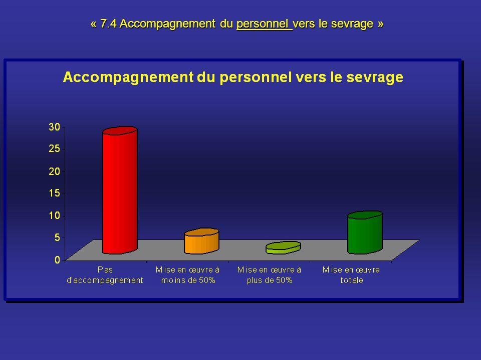 « 7.4 Accompagnement du personnel vers le sevrage »