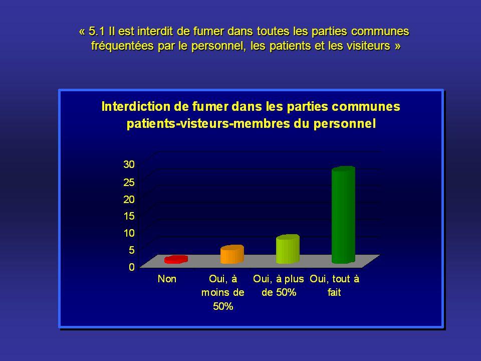 « 5.1 Il est interdit de fumer dans toutes les parties communes fréquentées par le personnel, les patients et les visiteurs » fréquentées par le perso