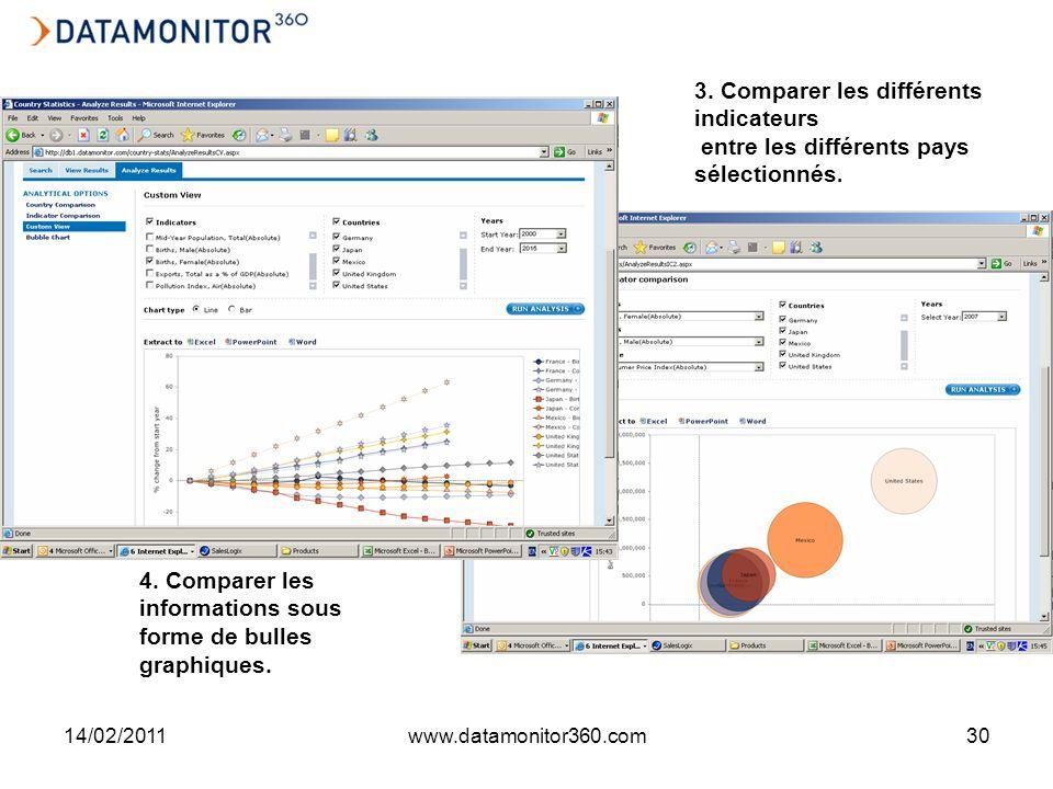 14/02/2011www.datamonitor360.com30 3. Comparer les différents indicateurs entre les différents pays sélectionnés. 4. Comparer les informations sous fo