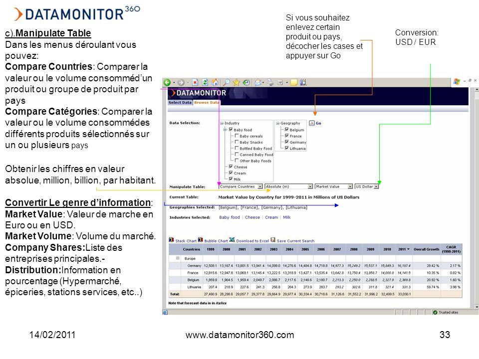 14/02/2011www.datamonitor360.com33 Convertir Le genre dinformation: Market Value: Valeur de marche en Euro ou en USD.