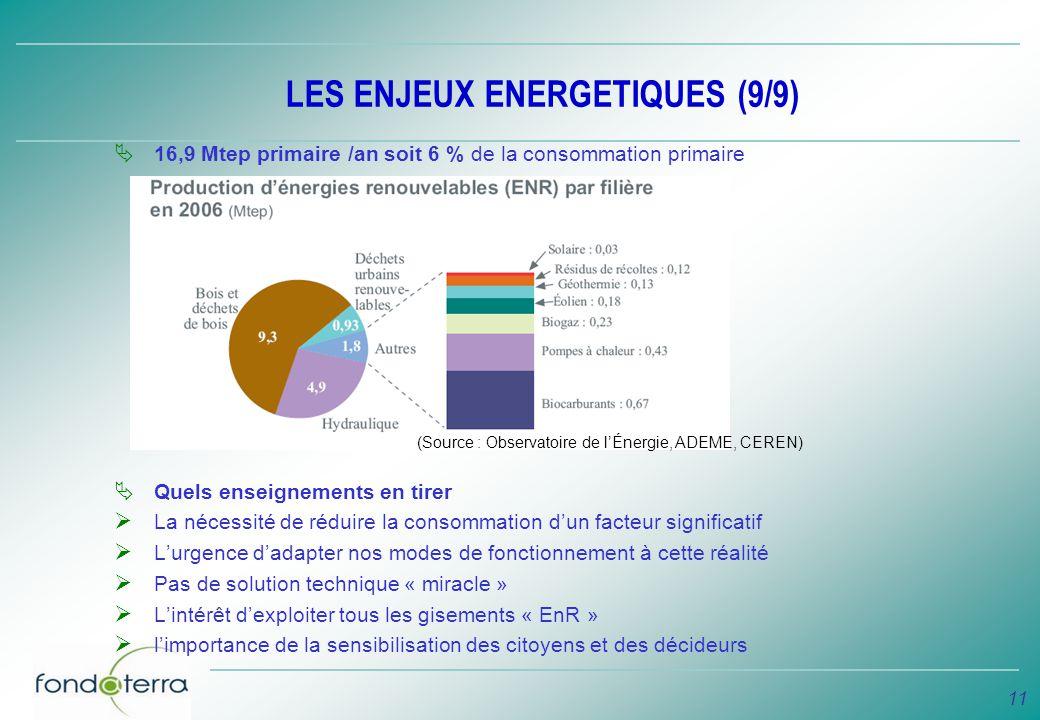 11 LES ENJEUX ENERGETIQUES (9/9) 16,9 Mtep primaire /an soit 6 % de la consommation primaire Quels enseignements en tirer La nécessité de réduire la c