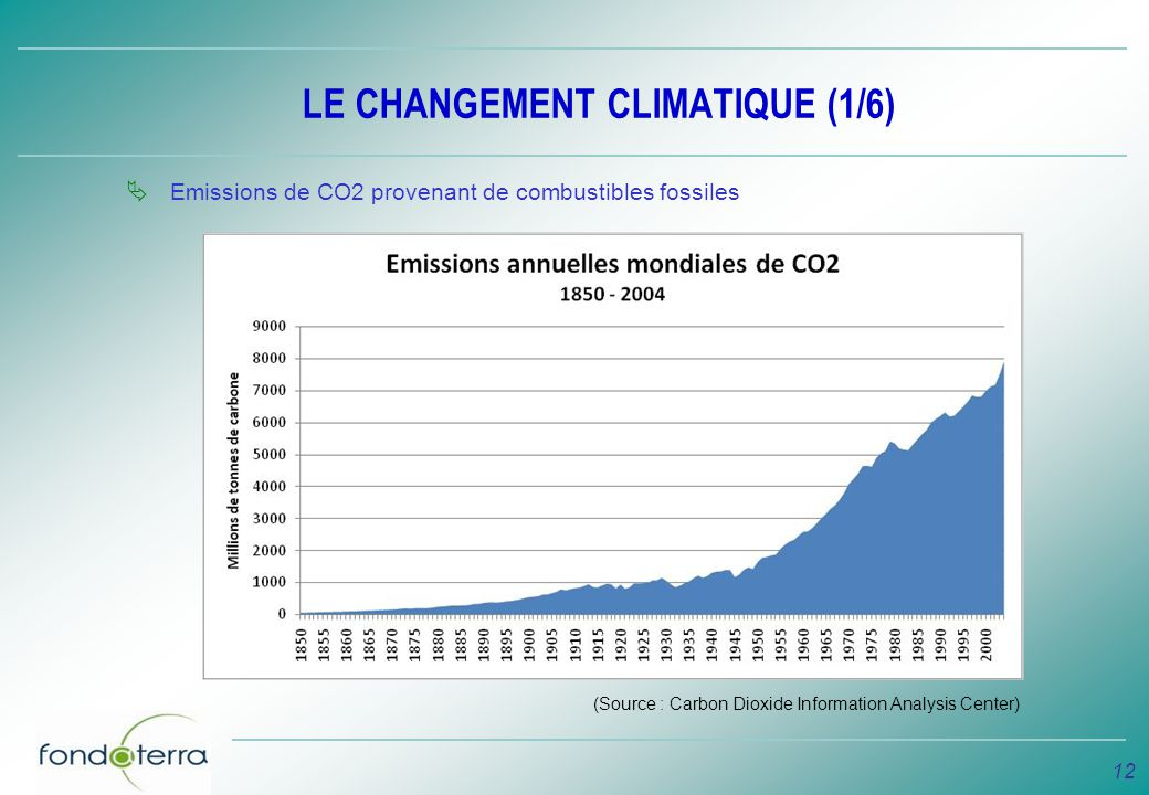 12 LE CHANGEMENT CLIMATIQUE (1/6) Emissions de CO2 provenant de combustibles fossiles (Source : Carbon Dioxide Information Analysis Center)
