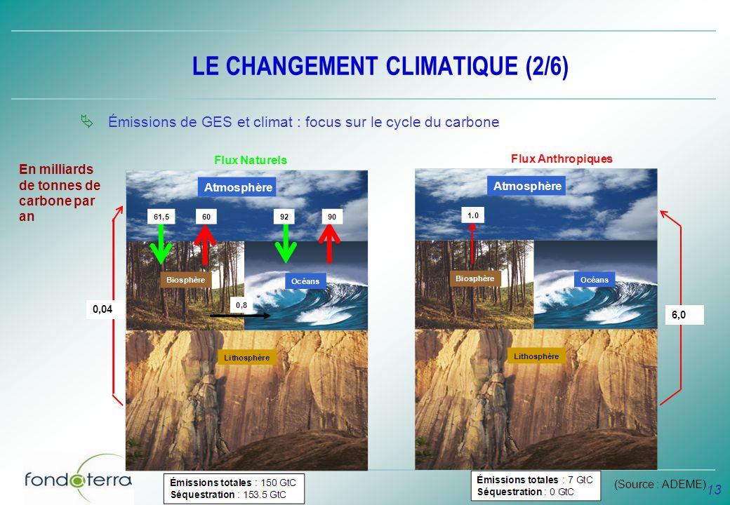 13 LE CHANGEMENT CLIMATIQUE (2/6) Émissions de GES et climat : focus sur le cycle du carbone En milliards de tonnes de carbone par an 0,04 6,0 (Source