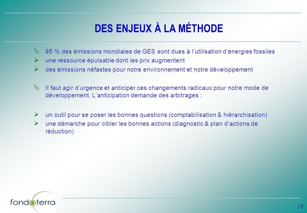 18 DES ENJEUX À LA MÉTHODE 85 % des émissions mondiales de GES sont dues à lutilisation dénergies fossiles une ressource épuisable dont les prix augme