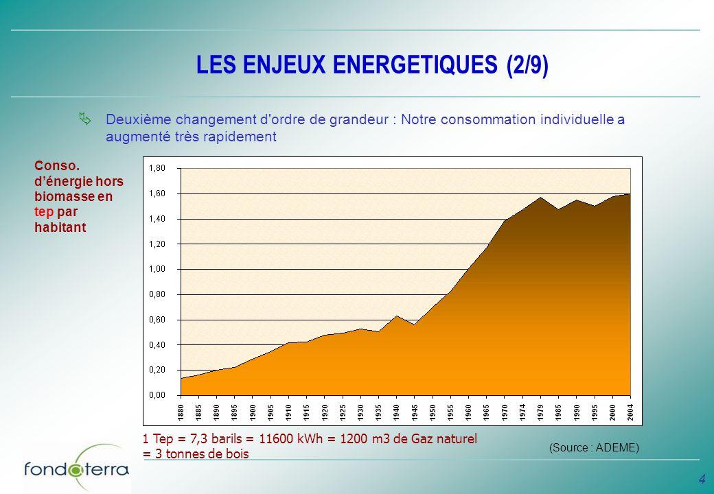 4 LES ENJEUX ENERGETIQUES (2/9) Deuxième changement d'ordre de grandeur : Notre consommation individuelle a augmenté très rapidement Conso. dénergie h