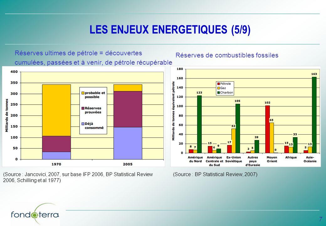 8 LES ENJEUX ENERGETIQUES (6/9) Total des réserves prouvées : 800 Gtep, avec les supposées 4000 Gtep 1 Gtep = 1 milliard de tonnes équivalent pétrole.