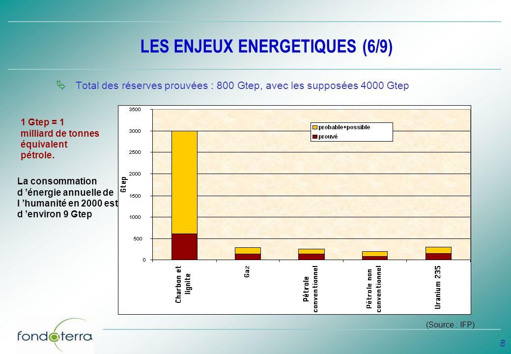9 LES ENJEUX ENERGETIQUES (7/9) prolongation tendancielle Même avec le charbon, une croissance de 2% de la consommation dénergie fossile ne « passe pas » le siècle (pic tous fossiles au plus tard entre 2050 et 2100, dans tous les cas de figure).