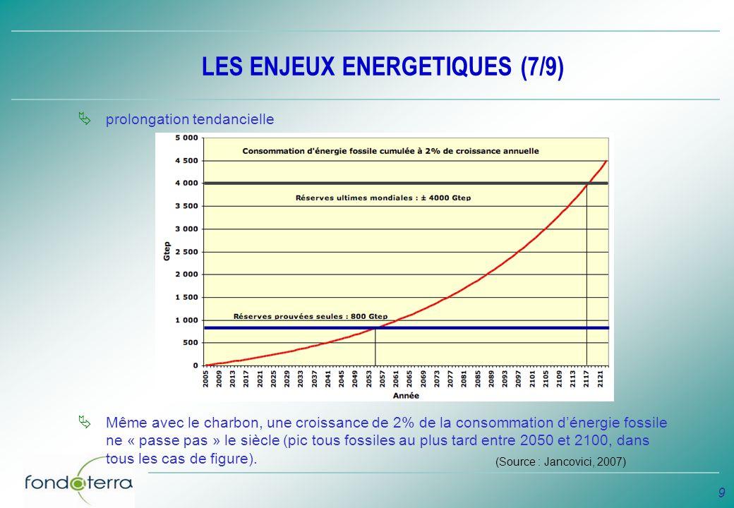 9 LES ENJEUX ENERGETIQUES (7/9) prolongation tendancielle Même avec le charbon, une croissance de 2% de la consommation dénergie fossile ne « passe pa