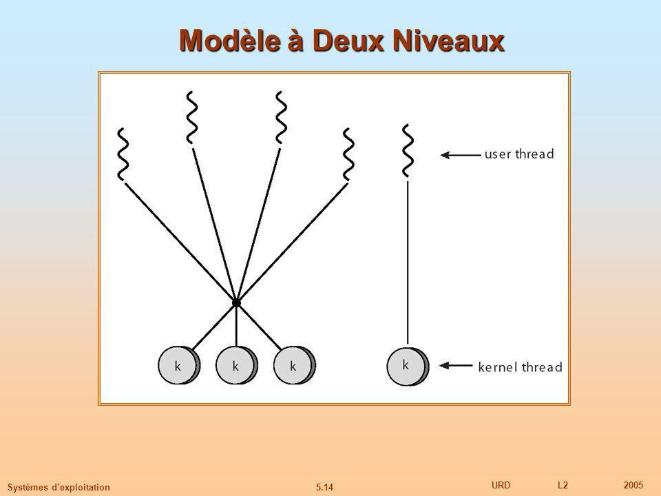 5.14 URDL22005 Systèmes dexploitation Modèle à Deux Niveaux