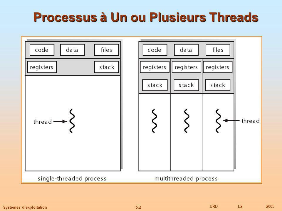 5.13 URDL22005 Systèmes dexploitation Modèle à Deux Niveaux Similaire à P:P, sauf quil permet à un thread utilisateur dêtre lié à un thread noyau Exemples IRIX HP-UX Tru64 UNIX Solaris 8 et -