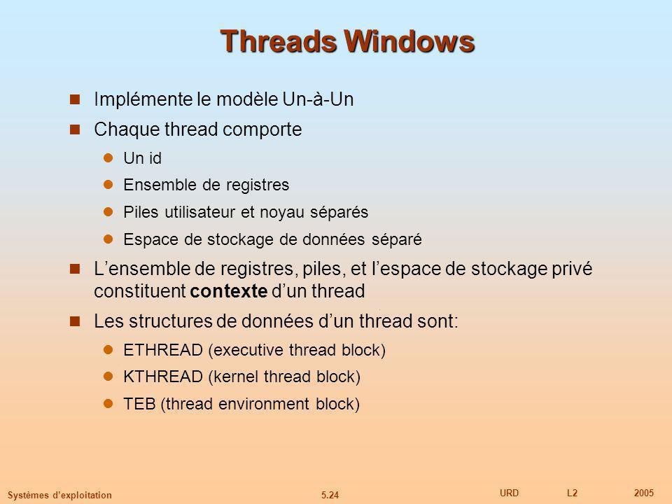 5.24 URDL22005 Systèmes dexploitation Threads Windows Implémente le modèle Un-à-Un Chaque thread comporte Un id Ensemble de registres Piles utilisateur et noyau séparés Espace de stockage de données séparé Lensemble de registres, piles, et lespace de stockage privé constituent contexte dun thread Les structures de données dun thread sont: ETHREAD (executive thread block) KTHREAD (kernel thread block) TEB (thread environment block)
