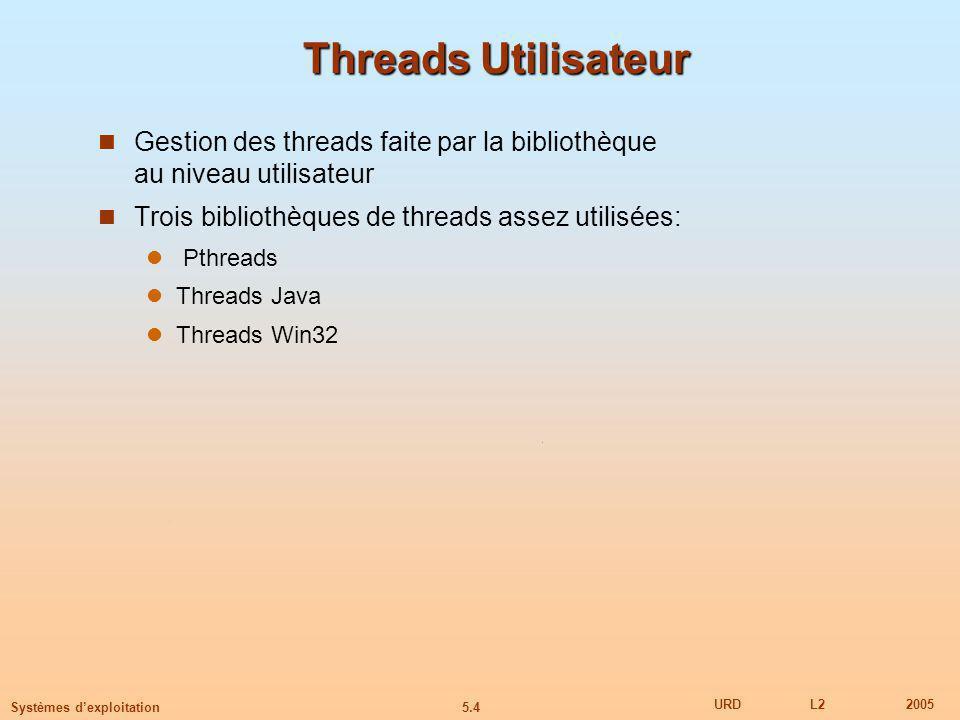 5.4 URDL22005 Systèmes dexploitation Threads Utilisateur Gestion des threads faite par la bibliothèque au niveau utilisateur Trois bibliothèques de threads assez utilisées: Pthreads Threads Java Threads Win32
