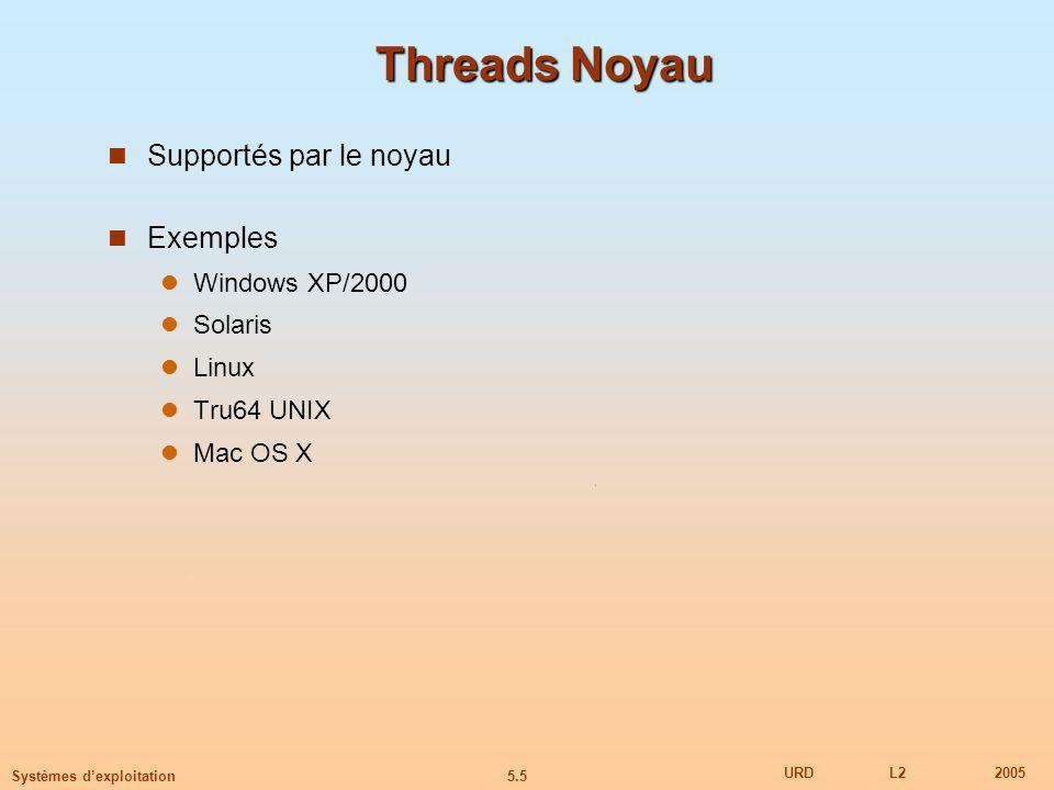 5.26 URDL22005 Systèmes dexploitation Threads Threads Les threads Java sont gérés par la JVM Les threads Java peuvent être créés par: Extension de la classe Thread Implémentation de linterface Runnable