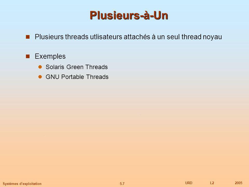 5.7 URDL22005 Systèmes dexploitation Plusieurs-à-Un Plusieurs threads utlisateurs attachés à un seul thread noyau Exemples Solaris Green Threads GNU Portable Threads