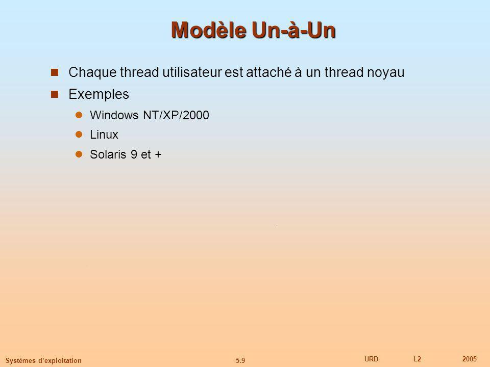 5.9 URDL22005 Systèmes dexploitation Modèle Un-à-Un Chaque thread utilisateur est attaché à un thread noyau Exemples Windows NT/XP/2000 Linux Solaris 9 et +