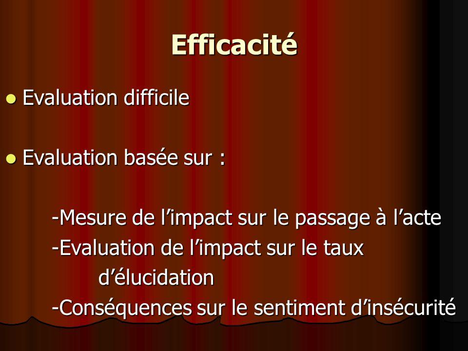 Efficacité Evaluation difficile Evaluation difficile Evaluation basée sur : Evaluation basée sur : -Mesure de limpact sur le passage à lacte -Evaluation de limpact sur le taux délucidation -Conséquences sur le sentiment dinsécurité