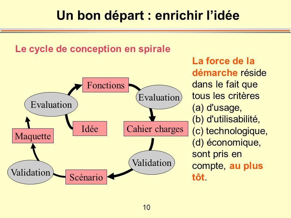 10 Le cycle de conception en spirale Un bon départ : enrichir lidée La force de la démarche réside dans le fait que tous les critères (a) d usage, (b) d utilisabilité, (c) technologique, (d) économique, sont pris en compte, au plus tôt.