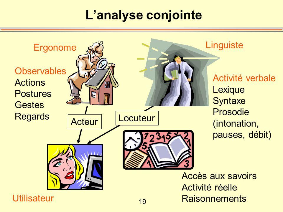 19 Lanalyse conjointe Linguiste Ergonome Activité verbale Lexique Syntaxe Prosodie (intonation, pauses, débit) Accès aux savoirs Activité réelle Raiso