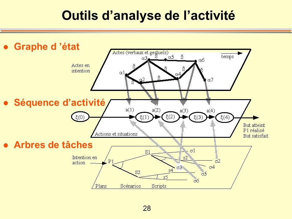 28 Outils danalyse de lactivité l Graphe d état l Séquence dactivité l Arbres de tâches