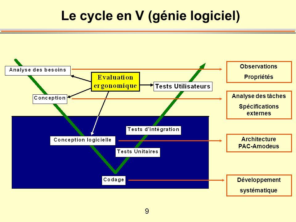 9 Le cycle en V (génie logiciel) Développement systématique Observations Propriétés Analyse des tâches Spécifications externes Architecture PAC-Amodeus