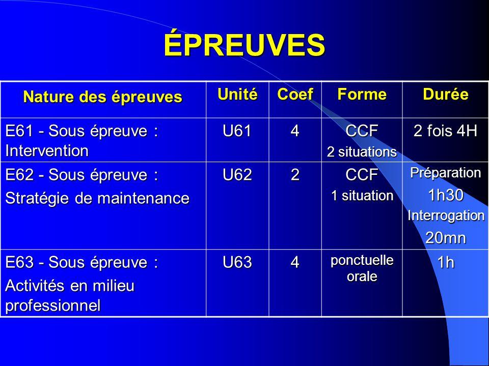 Nature des épreuves UnitéCoefFormeDurée E61 - Sous épreuve : Intervention U614CCF 2 situations 2 fois 4H E62 - Sous épreuve : Stratégie de maintenance