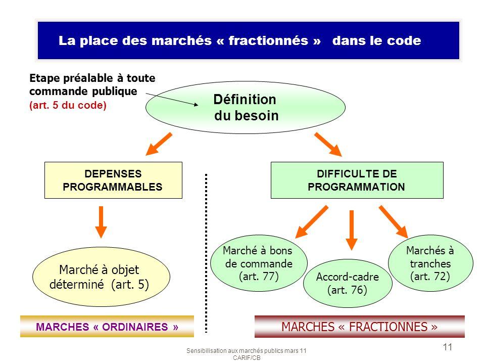 Sensibilisation aux marchés publics mars 11 CARIF/CB 11 Les 2 formes de marchés Définition du besoin DEPENSES PROGRAMMABLES DIFFICULTE DE PROGRAMMATIO