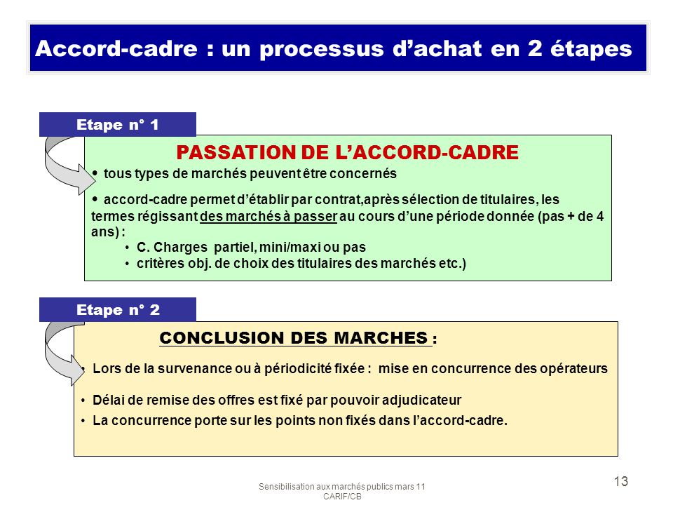 Sensibilisation aux marchés publics mars 11 CARIF/CB 13 Accord-cadre : un processus dachat en 2 étapes PASSATION DE LACCORD-CADRE tous types de marché