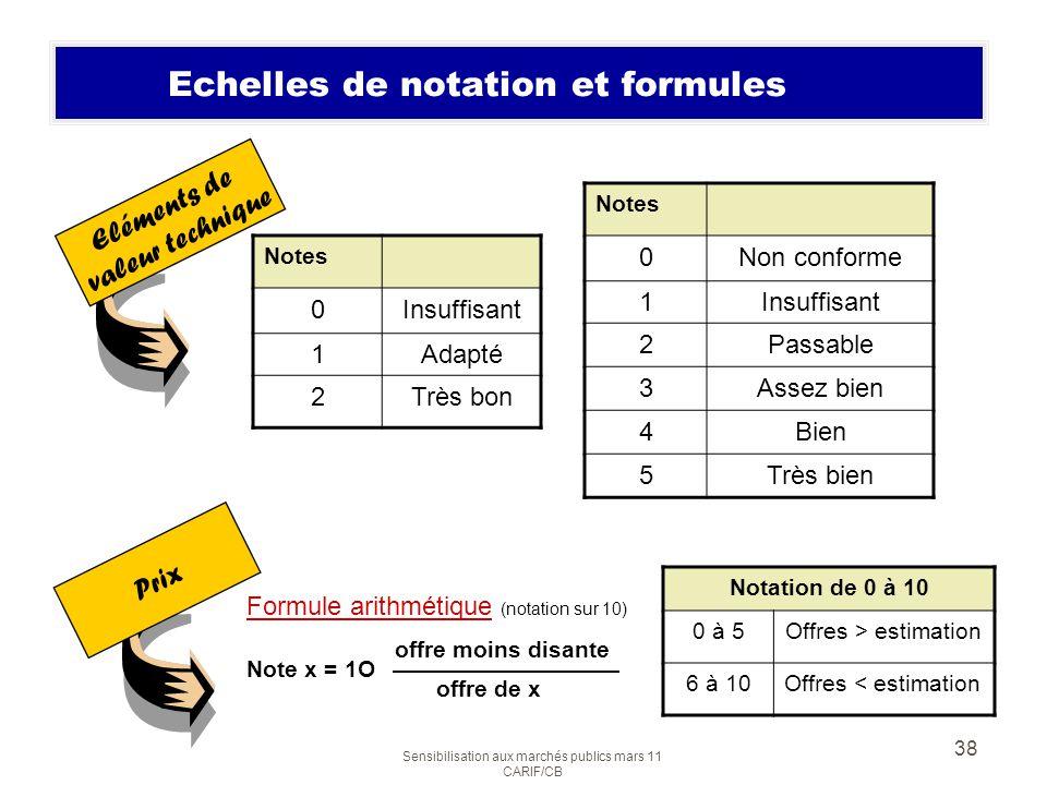 Sensibilisation aux marchés publics mars 11 CARIF/CB 38 Echelles de notation et formules Notes 0Insuffisant 1Adapté 2Très bon Eléments de valeur techn