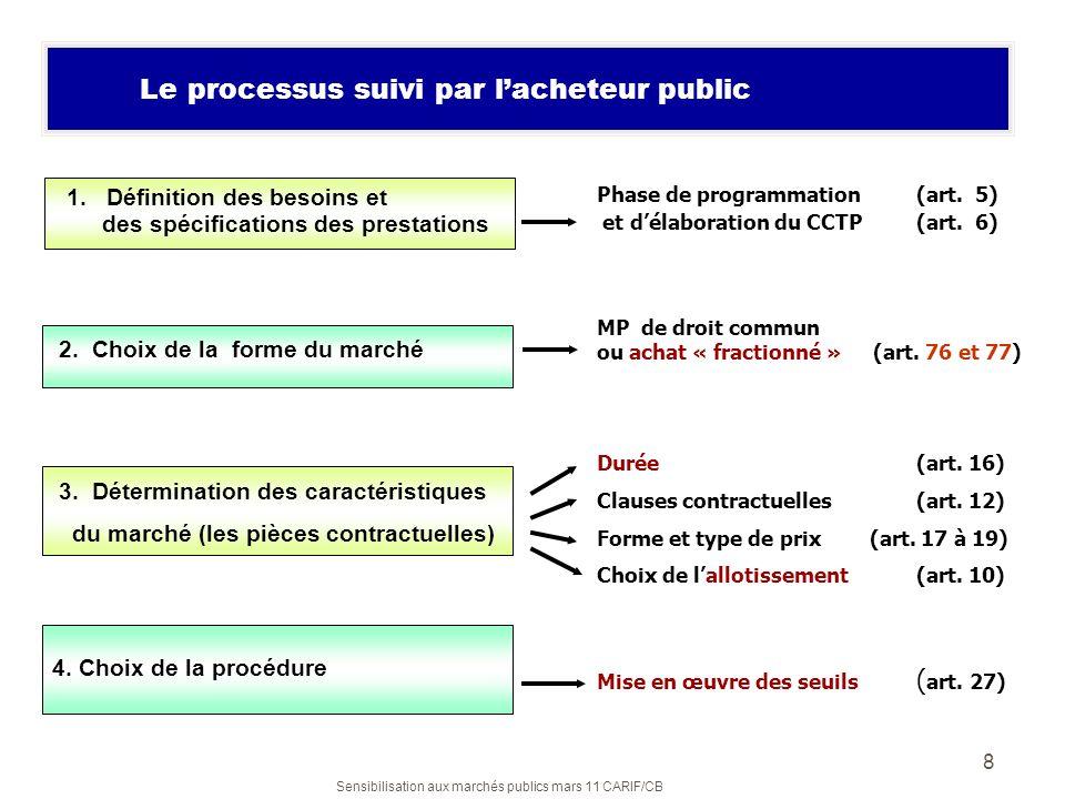 Sensibilisation aux marchés publics mars 11 CARIF/CB 8 Le processus suivi par lacheteur public 1. Définition des besoins et des spécifications des pre