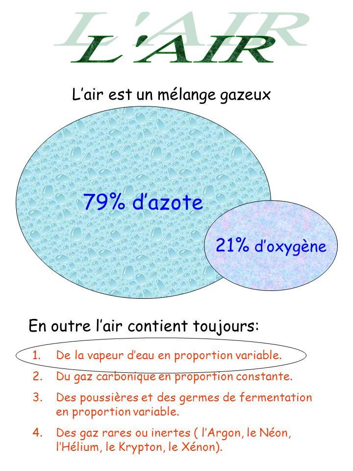 Lair est un mélange gazeux 79% dazote 21% doxygène En outre lair contient toujours: 1.De la vapeur deau en proportion variable. 2.Du gaz carbonique en