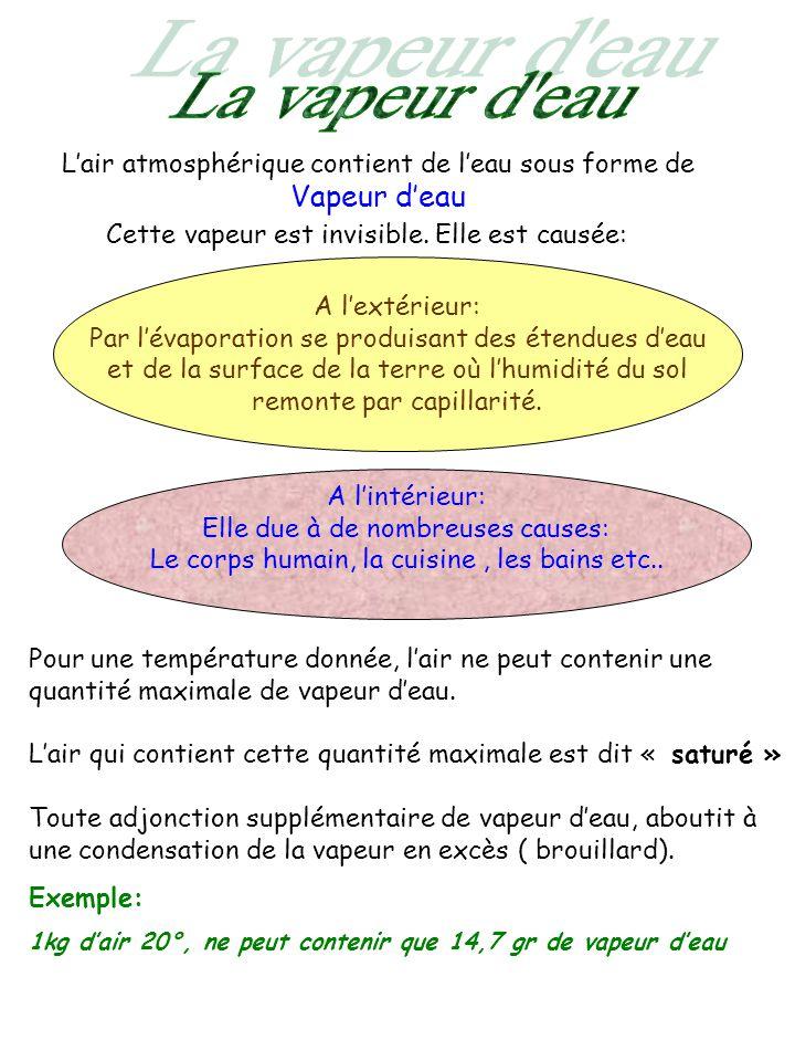 Lair atmosphérique contient de leau sous forme de Vapeur deau Cette vapeur est invisible. Elle est causée: A lextérieur: Par lévaporation se produisan
