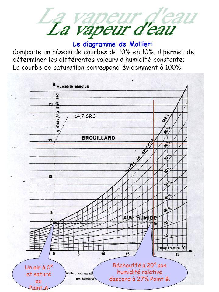 Le diagramme de Mollier: Comporte un réseau de courbes de 10% en 10%, il permet de déterminer les différentes valeurs à humidité constante; La courbe