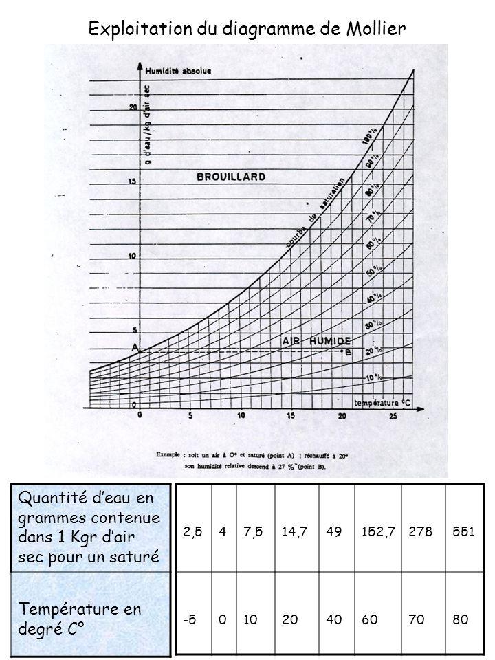 Exploitation du diagramme de Mollier Quantité deau en grammes contenue dans 1 Kgr dair sec pour un saturé Température en degré C° 2,547,514,749152,727