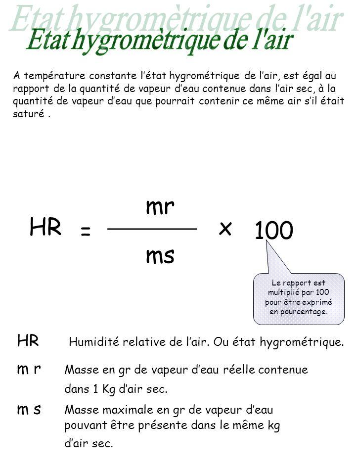 A température constante létat hygrométrique de lair, est égal au rapport de la quantité de vapeur deau contenue dans lair sec, à la quantité de vapeur
