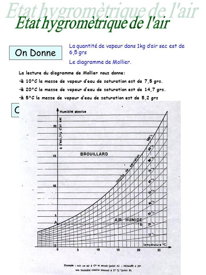 On Donne On Demande La quantité de vapeur dans 1kg dair sec est de 6,5 grs Le diagramme de Mollier. La lecture du diagramme de Mollier nous donne: à 1