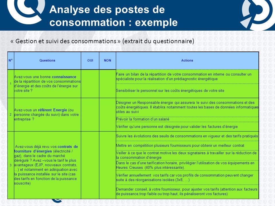Analyse des postes de consommation : exemple N°QuestionsOUINONActions 1 Avez-vous une bonne connaissance de la répartition de vos consommations d énergie et des coûts de l énergie sur votre site .