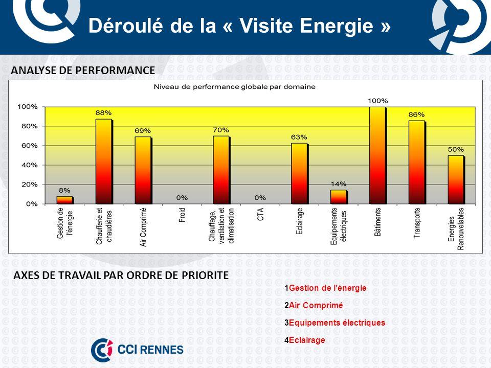 Déroulé de la « Visite Energie » ANALYSE DE PERFORMANCE AXES DE TRAVAIL PAR ORDRE DE PRIORITE 1Gestion de l énergie 2Air Comprimé 3Equipements électriques 4Eclairage