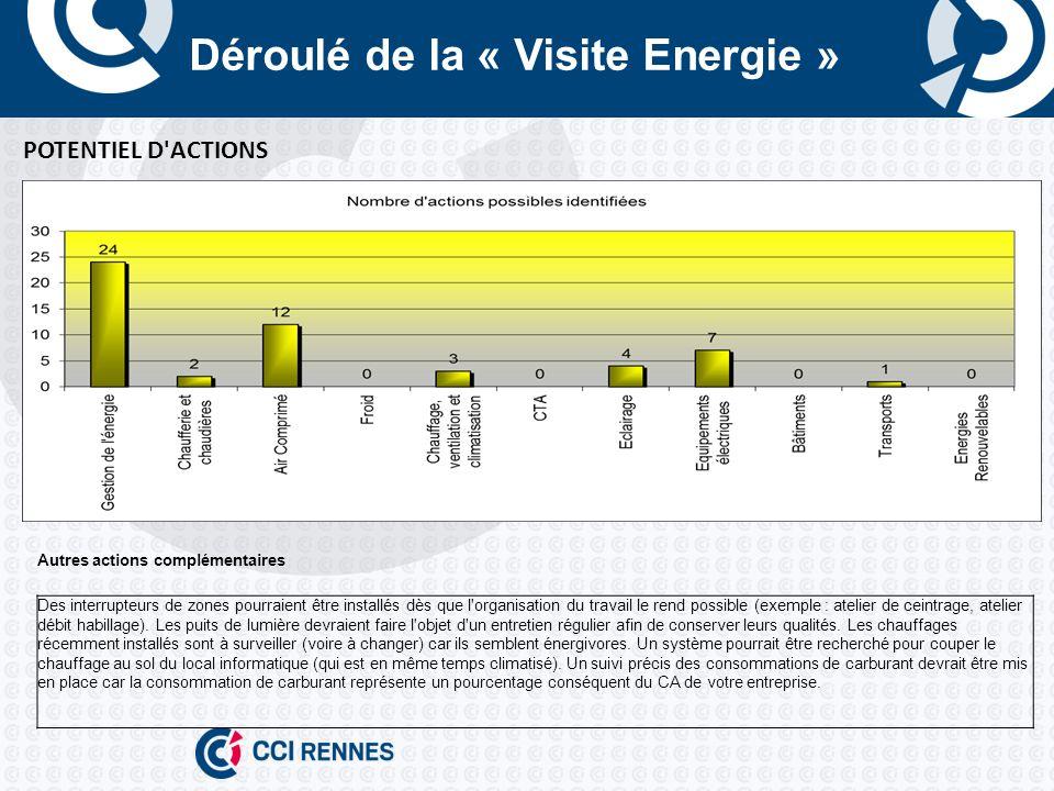 Déroulé de la « Visite Energie » POTENTIEL D ACTIONS Autres actions complémentaires Des interrupteurs de zones pourraient être installés dès que l organisation du travail le rend possible (exemple : atelier de ceintrage, atelier débit habillage).