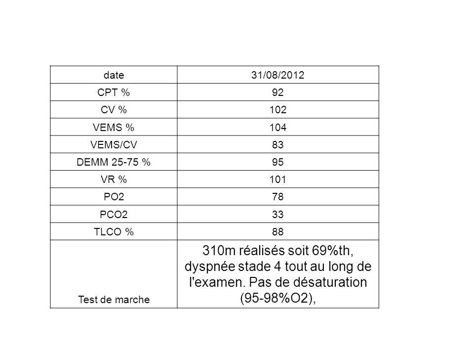 date31/08/2012 CPT %92 CV %102 VEMS %104 VEMS/CV83 DEMM 25-75 %95 VR %101 PO278 PCO233 TLCO %88 Test de marche 310m réalisés soit 69%th, dyspnée stade 4 tout au long de l examen.