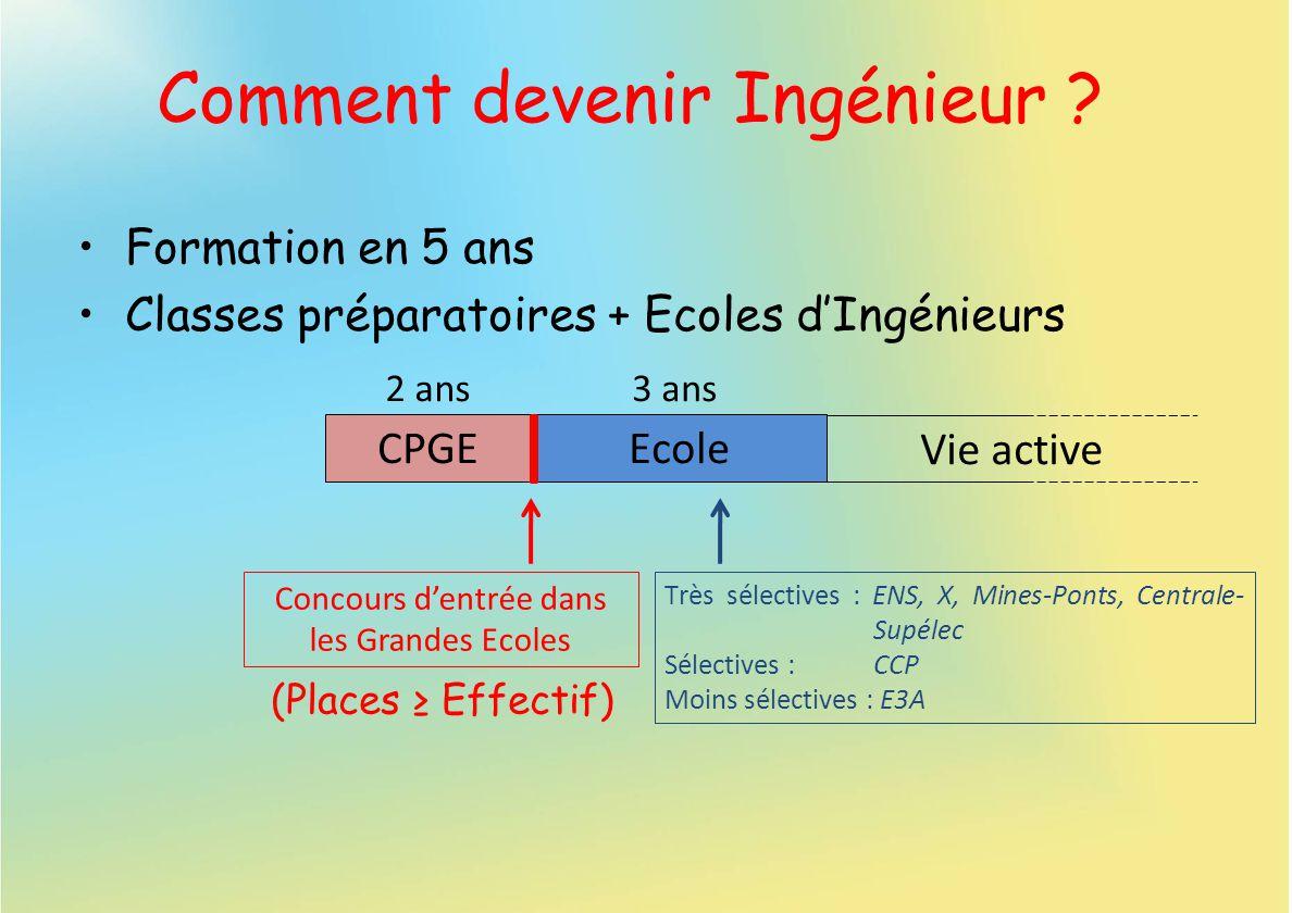 Comment devenir Ingénieur ? Formation en 5 ans Classes préparatoires + Ecoles dIngénieurs CPGEEcole Vie active 2 ans3 ans Concours dentrée dans les Gr