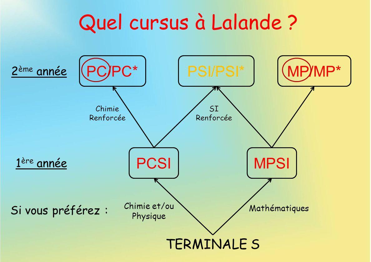 MPSIPCSI TERMINALE S PC/PC*PSI/PSI*MP/MP* Chimie Renforcée SI Renforcée Si vous préférez : Chimie et/ou Physique Mathématiques Quel cursus à Lalande ?