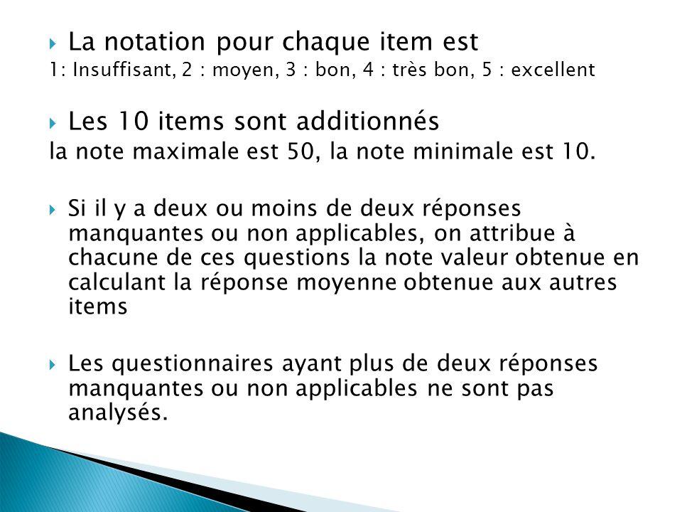 La notation pour chaque item est 1: Insuffisant, 2 : moyen, 3 : bon, 4 : très bon, 5 : excellent Les 10 items sont additionnés la note maximale est 50, la note minimale est 10.