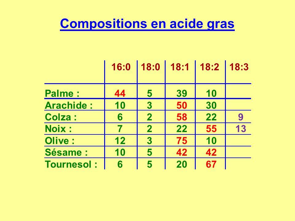 Compositions en acide gras 16:018:018:118:218:3 Palme : 44 5 39 10 Arachide : 10 3 50 30 Colza : 6 2 58 22 9 Noix : 7 2 22 55 13 Olive : 12 3 75 10 Sé