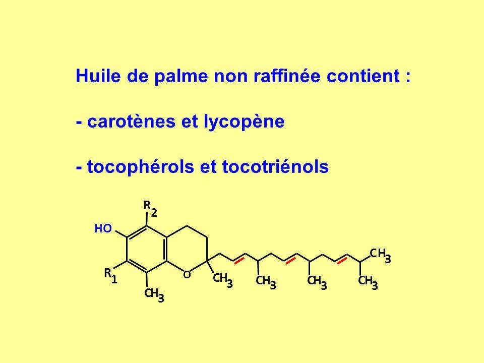 Huile de palme non raffinée contient : - carotènes et lycopène - tocophérols et tocotriénols O R 2 R 1 CH 3 CH 3 CH 3 CH 3 CH 3 CH 3 HO